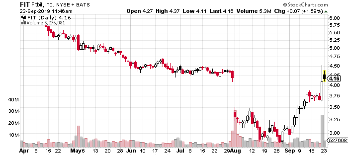 top penny stocks FIT stock chart