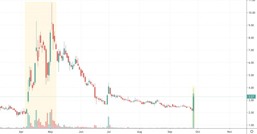 top penny stocks PRPO