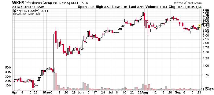 top penny stocks WKHS stock chart