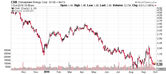 Chesapeake Energy (CHK) penny stock chart