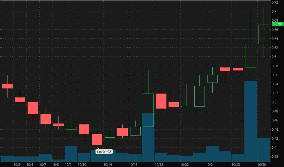 best penny stocks Delmar Pharmaceuticals (DMPI)