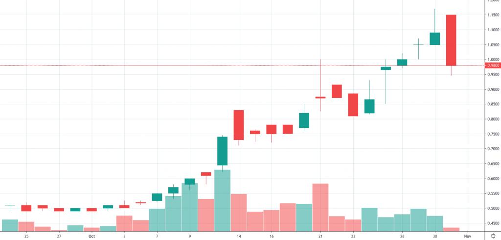 best penny stocks (ZEST)