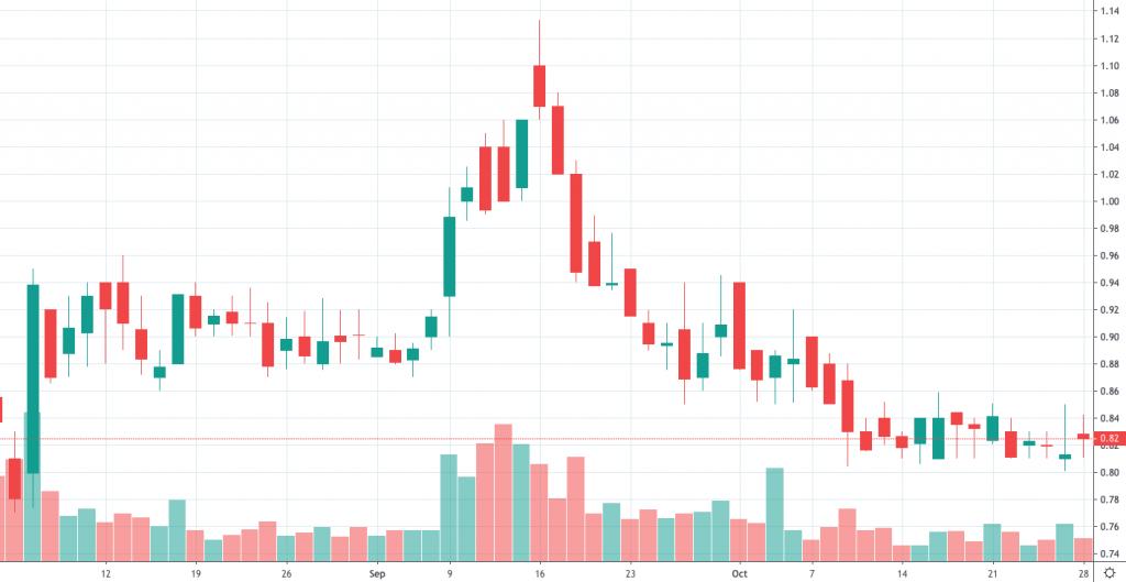 best penny stocks to buy Palatin Technologies (PTN)