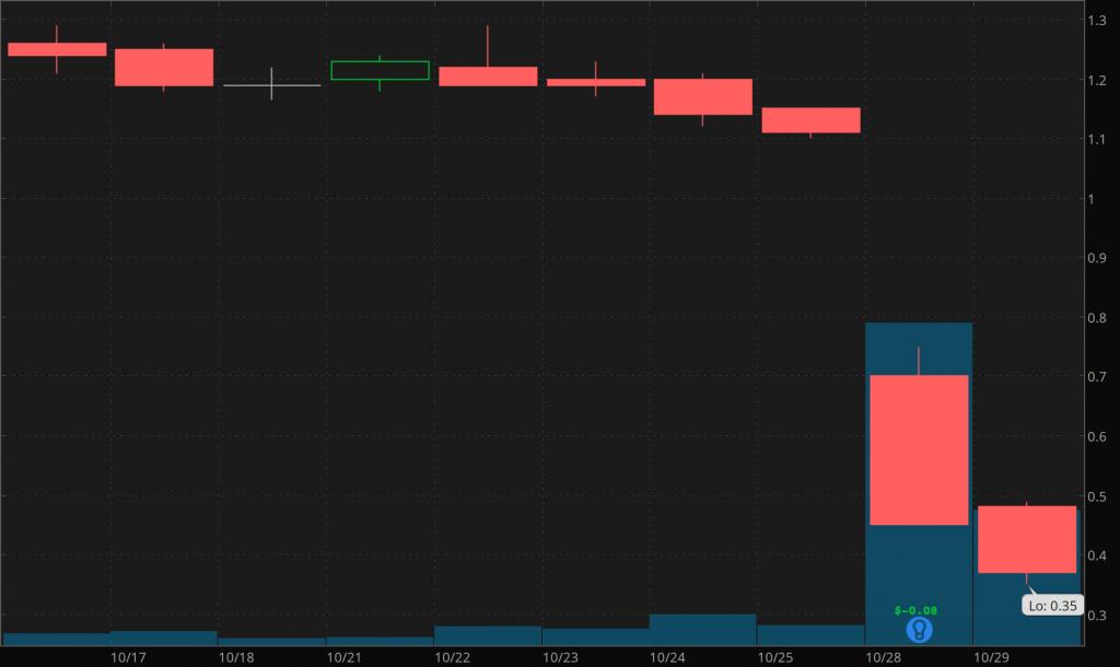 best penny stocks to watch AGRX