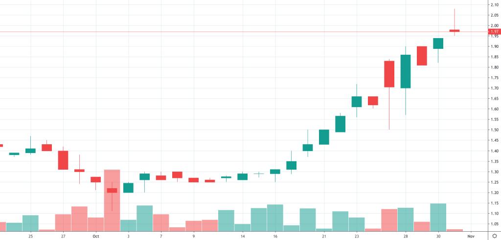 best penny stocks to watch (CWBR)