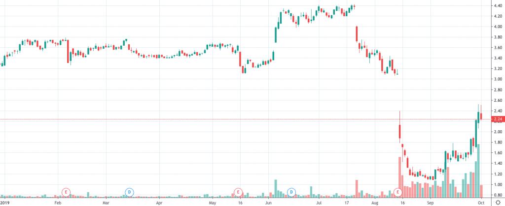 money making penny stocks Just Energy Group (JE)