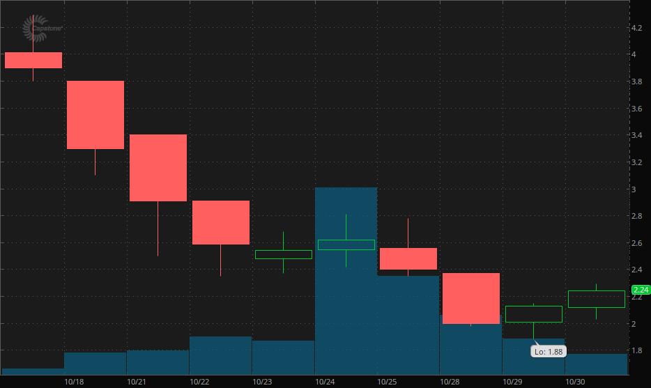 penny stocks to buy Capstone Turbine (CPST)