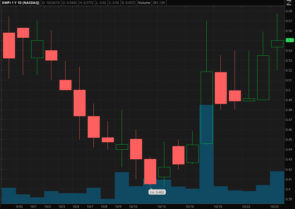 penny stocks to buy DelMar Pharmaceuticals, Inc. (DMPI)