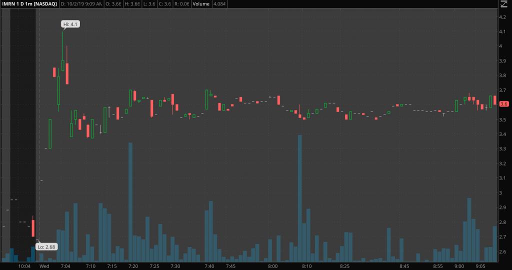 penny stocks to buy IMRN pre market stock chart