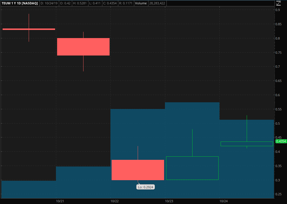 penny stocks to buy Pareteum Corporation (TEUM)