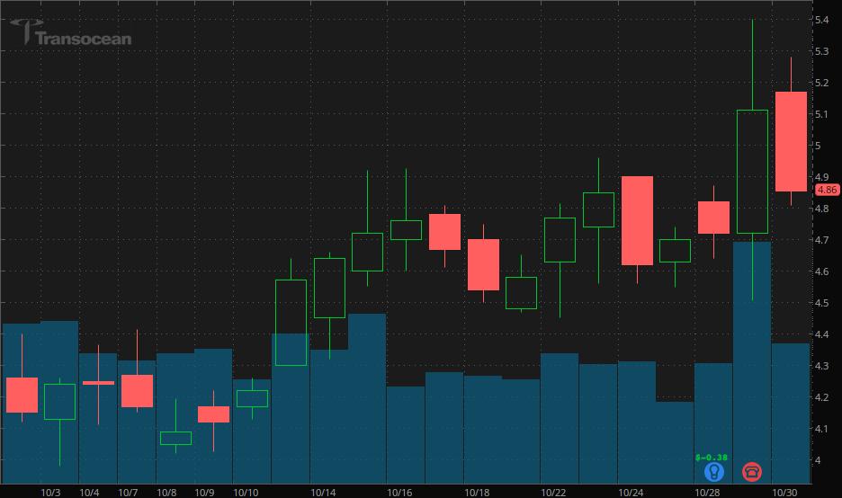 penny stocks to buy Transocean Ltd (RIG)