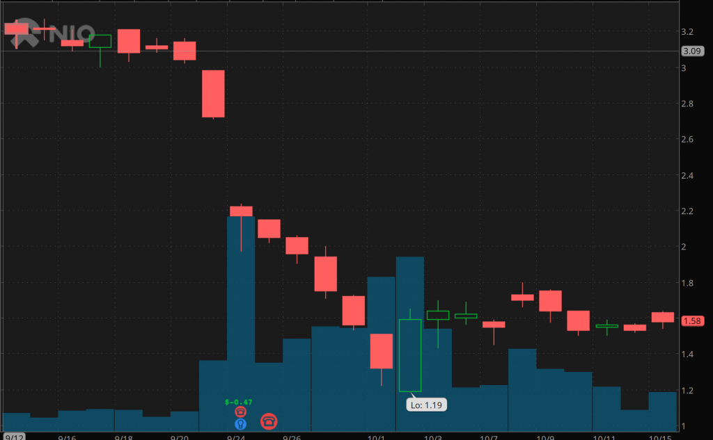 penny stocks to buy or avoid Nio Inc. (NIO)