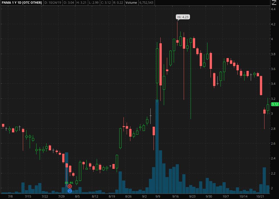 penny stocks to watch Fannie Mae (FNMA)