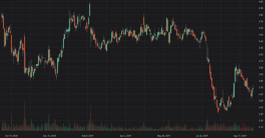 top 10 penny stocks robinhood october Groupon (GRPN)