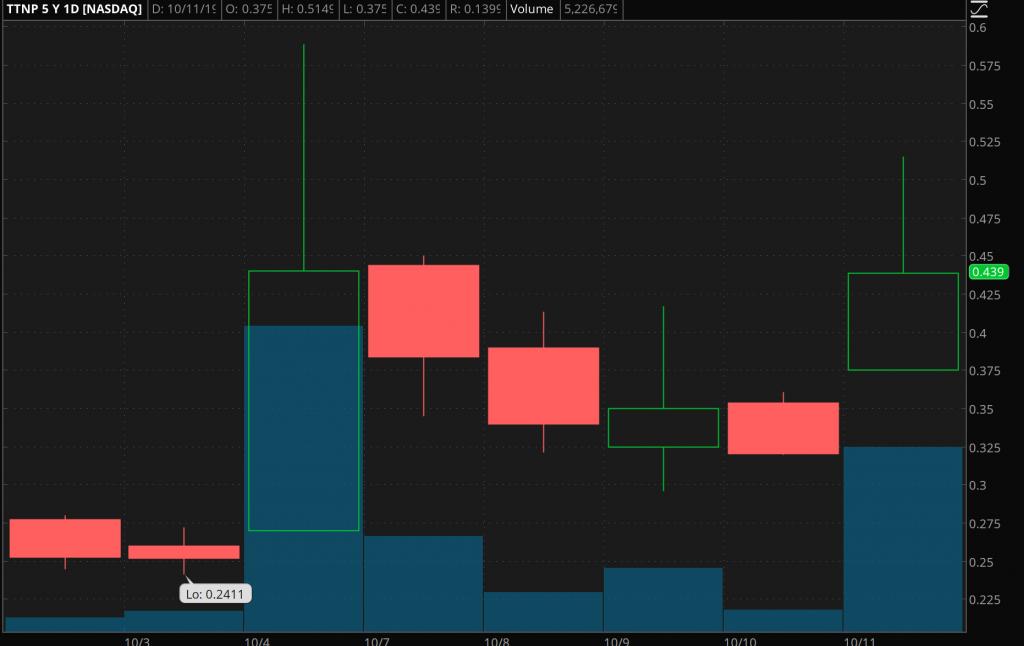 top penny stocks October Titan Pharmaceuticals (TTNP)