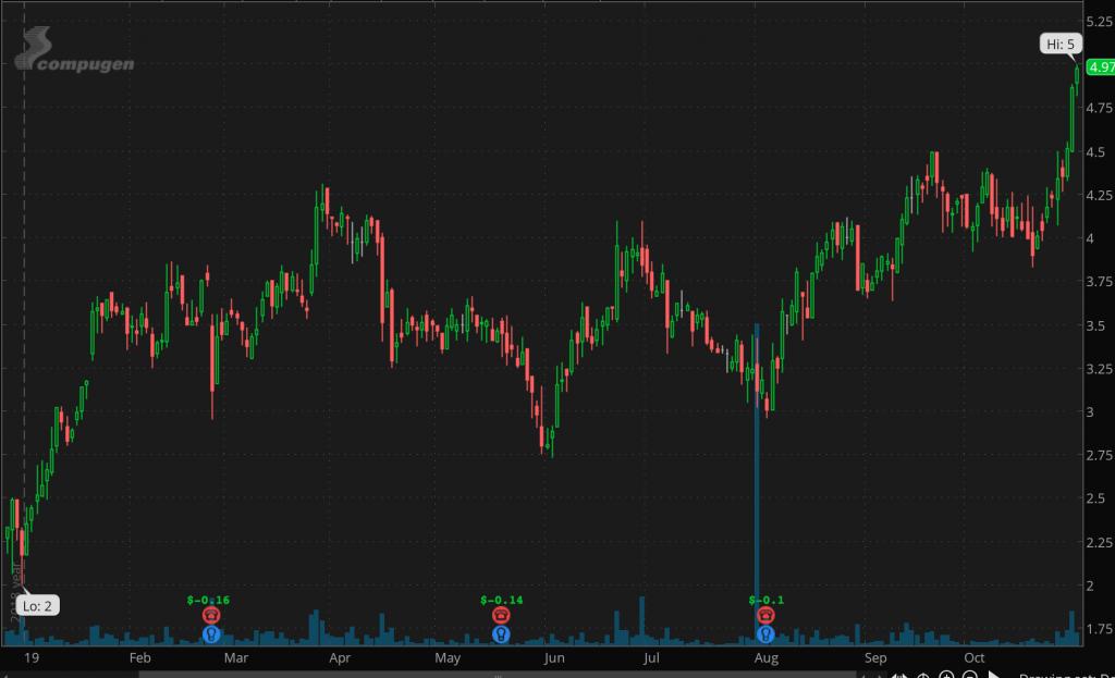 top penny stocks to trade Compugen (CGEN)