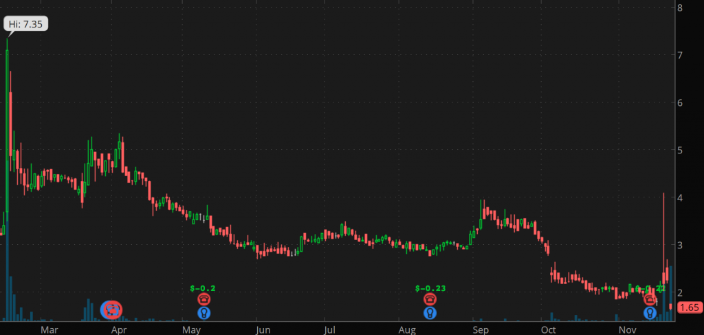 bad penny stocks Arcimoto Inc. (FUV)