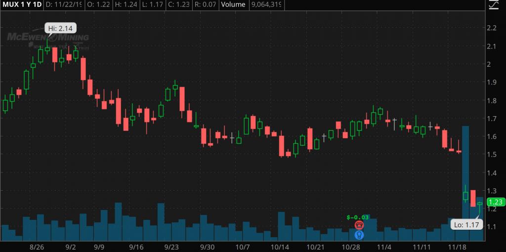 bad penny stocks McEwen Mining (MUX)