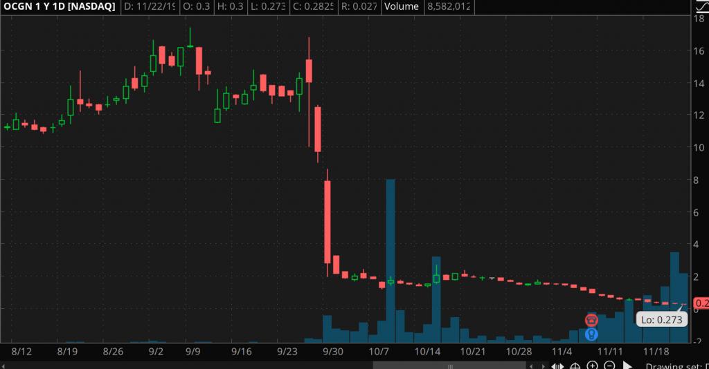 bad penny stocks Ocugen Inc. (OCGN)