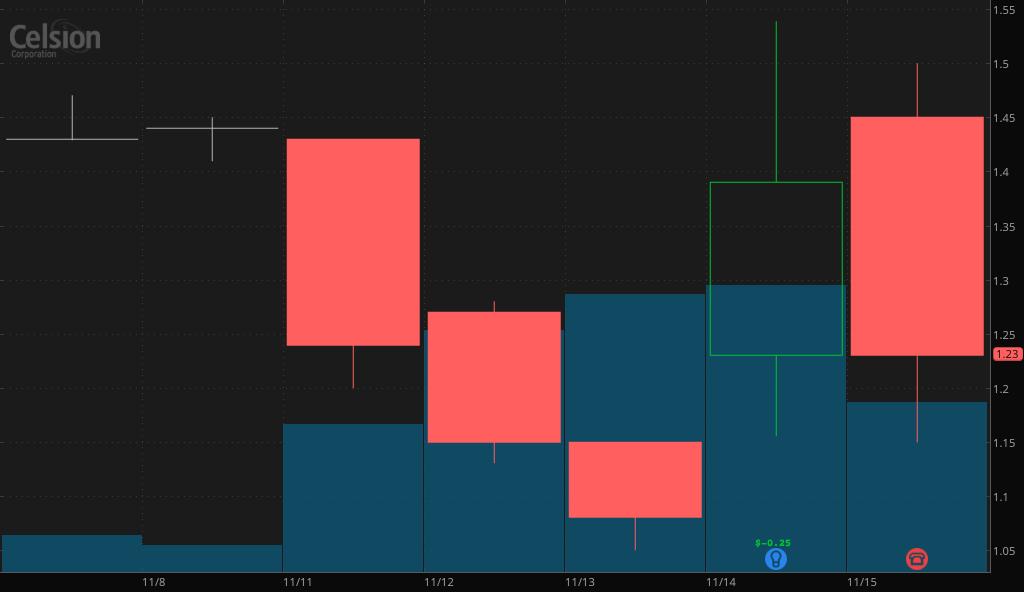 biotech penny stocks Celsion Corporation (CLSN)
