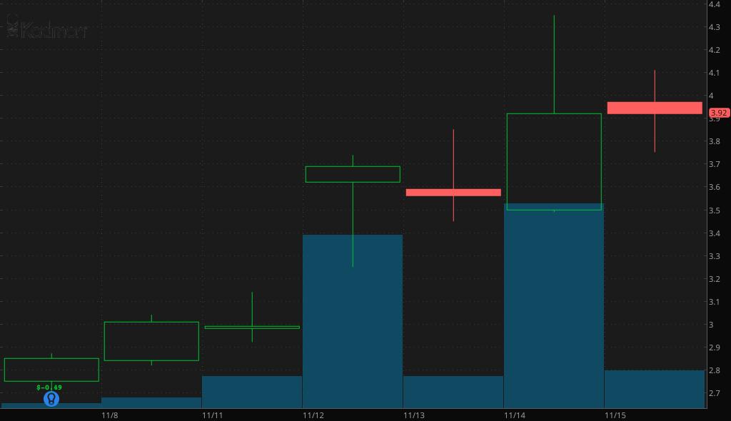 biotech penny stocks Kadmon Holdings (KDMN)