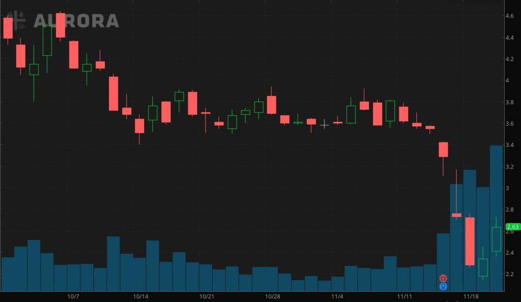 marijuana penny stocks to watch Aurora Cannabis (ACB)