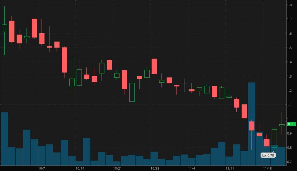 marijuana penny stocks to watch Canopy Rivers (RIV) (CNPOF)