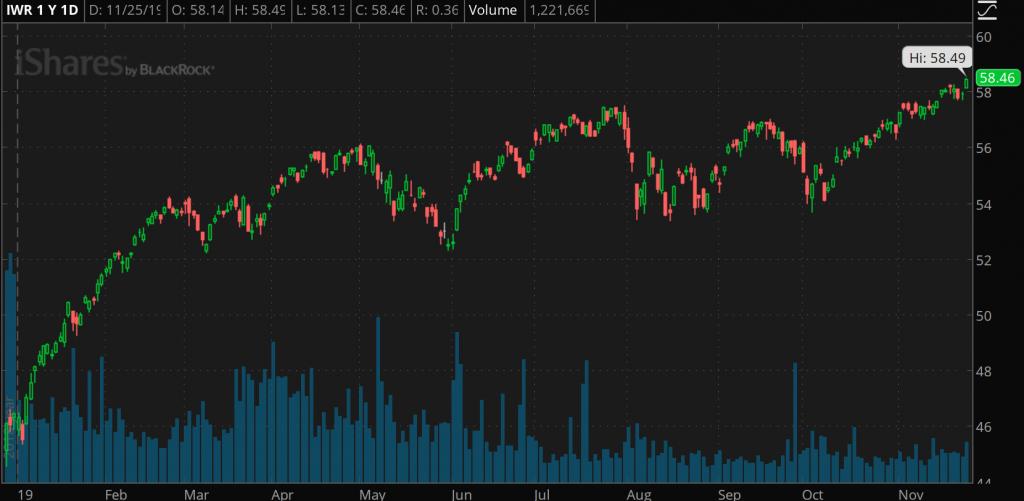 penny stocks micro-cap etf IWR