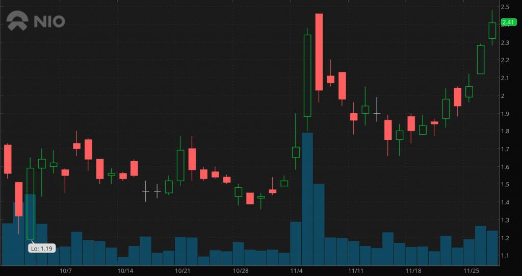penny stocks to buy sell Nio Inc. (NIO)