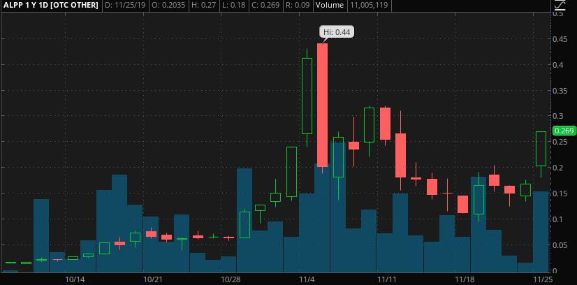 penny stocks to buy under 2.75 Alpine 4 Technologies (ALPP)