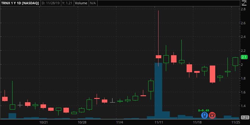 penny stocks to buy under 2.75 Taronis Technologies (TRNX)