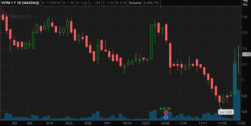 penny stocks to buy under 2.75 Verastem Inc. (VSTM)