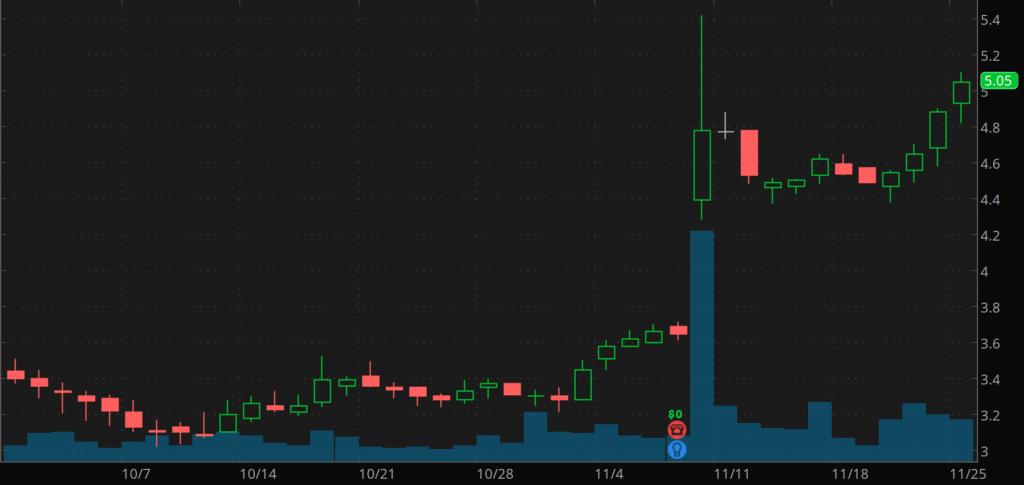 penny stocks to watch TrueCar (TRUE)