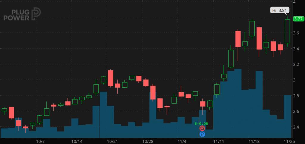 penny stocks to watch november Plug Power (PLUG)