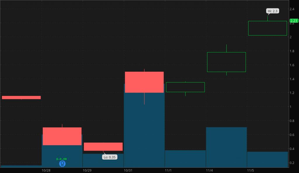 top penny stocks Agile Therapeutics (AGRX)