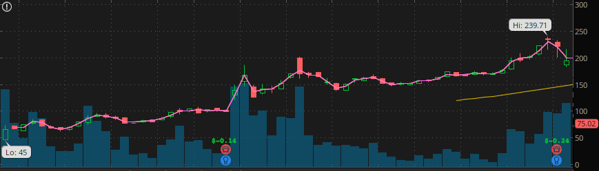 BYND stock chart IPO