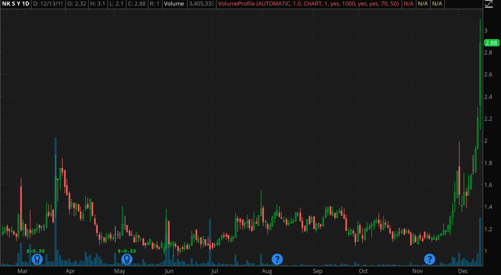 Robinhood penny stocks NantKWest (NK)