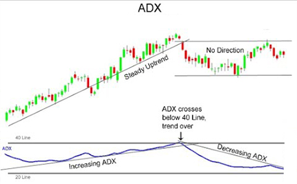 penny stocks Average Directional Index (ADX)