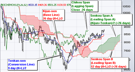 penny stocks Ichimoku Cloud