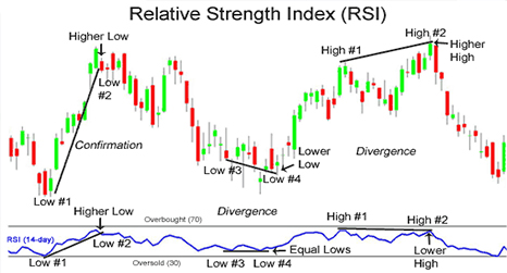 penny stocks Relative Strength Index (RSI)