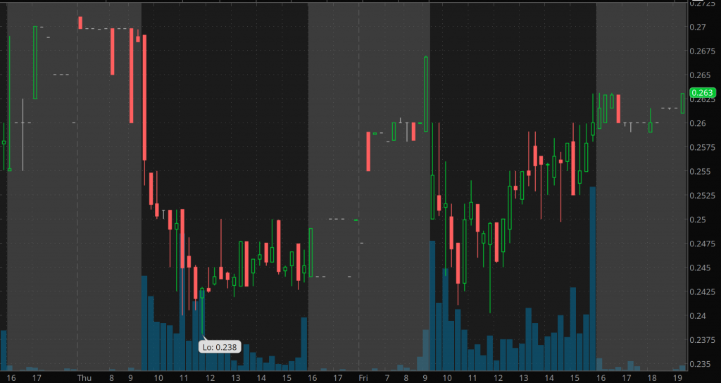 penny stocks on robinhood to watch Actinium Pharmaceuticals (ATNM)
