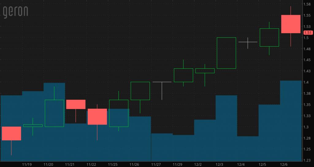 penny stocks on robinhood to watch Geron Corp. (GERN)