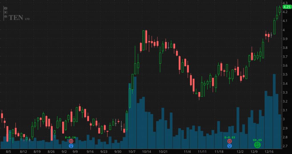 penny stocks to buy TNP
