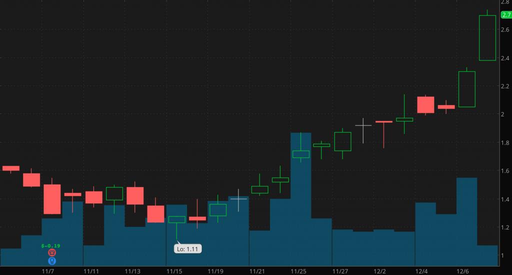 penny stocks to buy sell Livexlive Media (LIVX)
