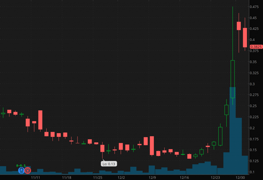 penny stocks to buy under $1 LLEX