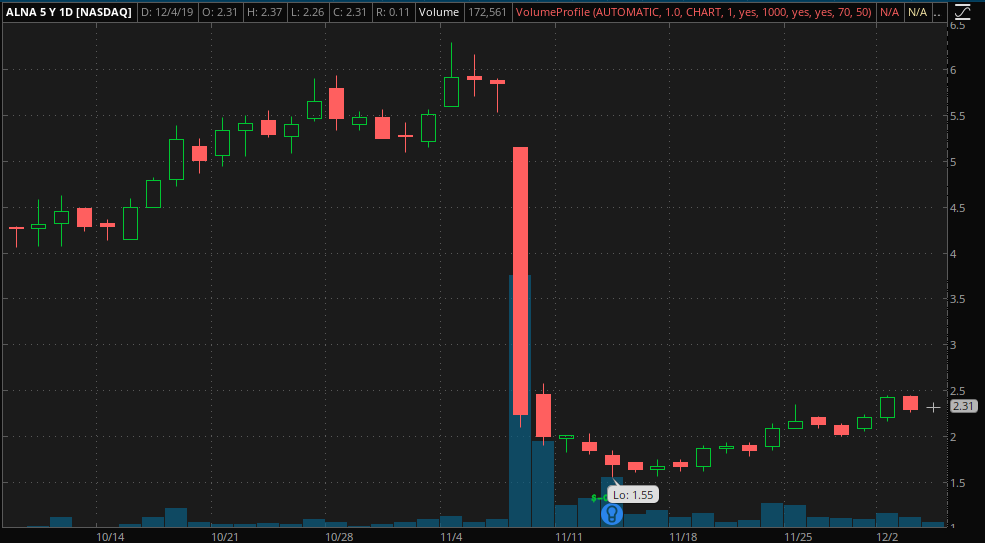 penny stocks to trade Allena Pharmaceuticals (ALNA)