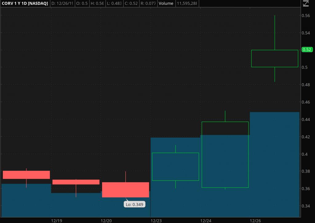 penny stocks to trade Correvio Pharma (CORV)