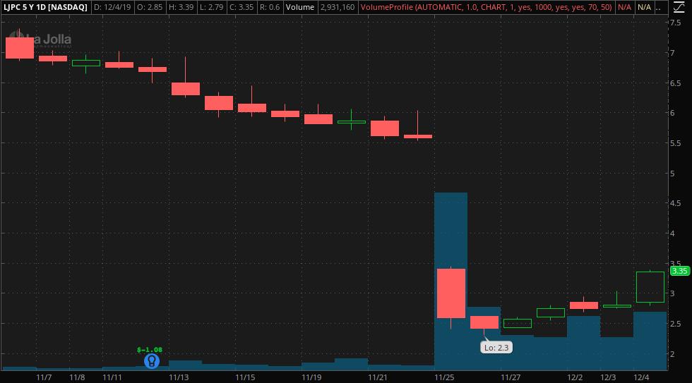 penny stocks to trade La Jolla Pharmaceutical (LJPC)
