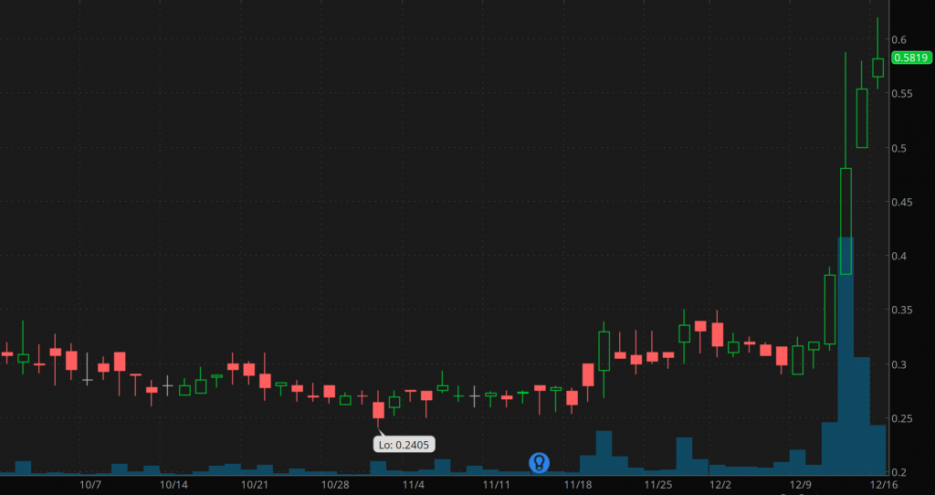 penny stocks to trade Trillium Therapeutics (TRIL)