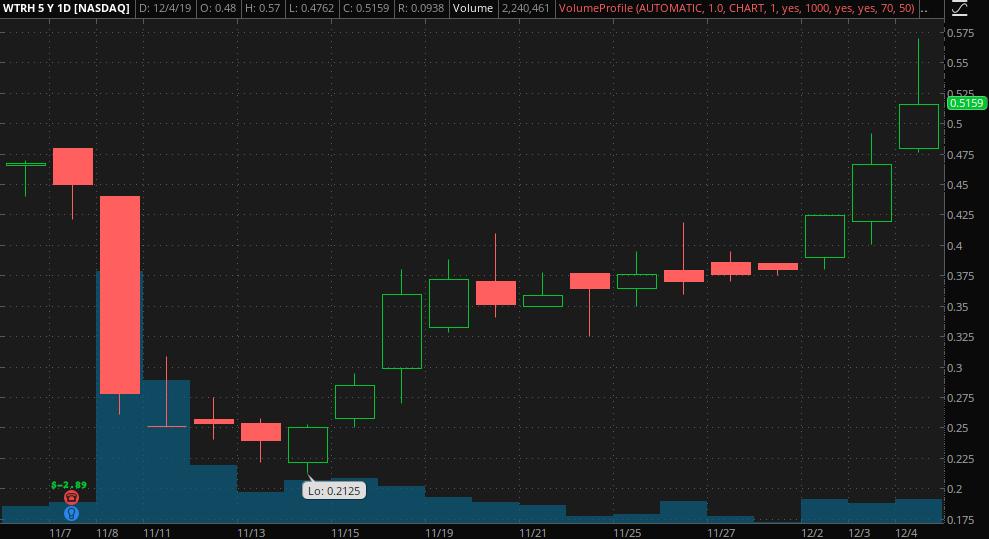 penny stocks to trade Waitr Holdings (WTRH)